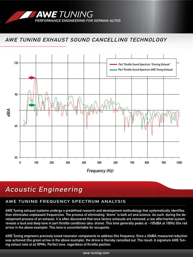 AWE Tuning Sound Cancelling Technology